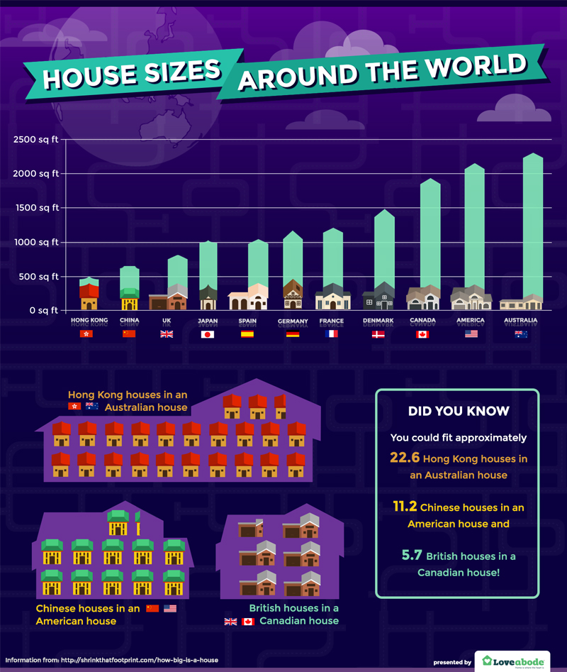 I get surprised everytime i see how small europoor homes - Standard living room size australia ...